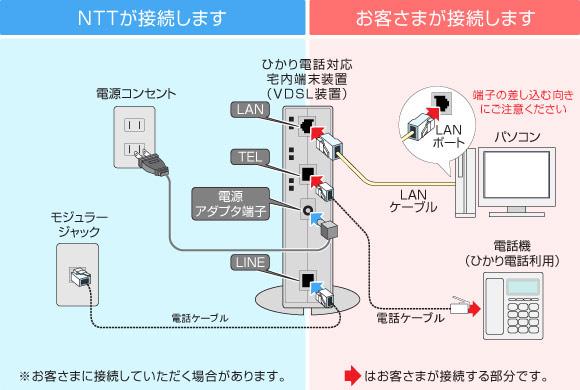 マンションタイプ(ビッグローブ光電話/ひかり電話を使う)