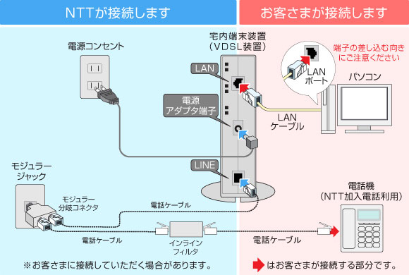 マンションタイプ(ビッグローブ光電話/ひかり電話を使わない)