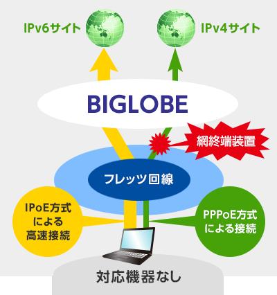 ipv6オプションのご案内 biglobe会員サポート