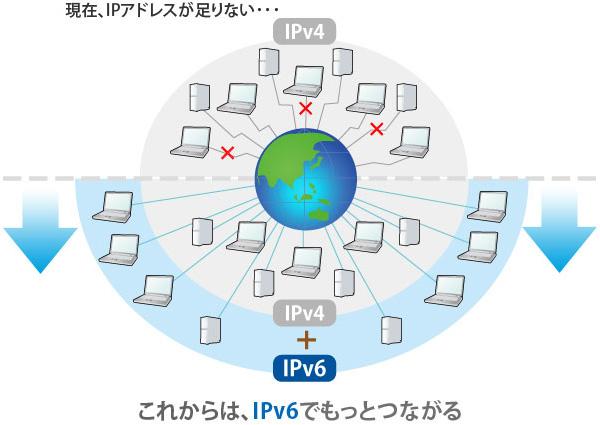 IPv6でもっとつながる IPv6を利用することにより、IPv4アドレスが枯渇した後でも、新しく