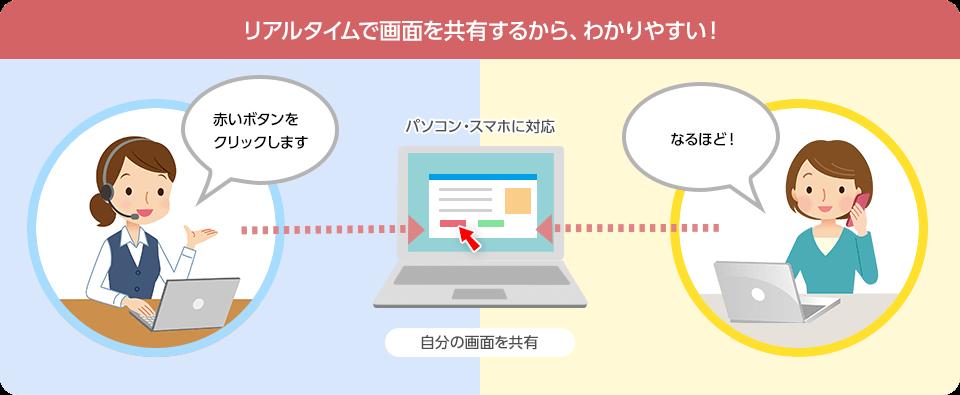 リモートサポートのイメージ
