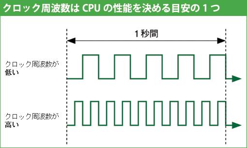 クロック周波数 : 【情報処理技...